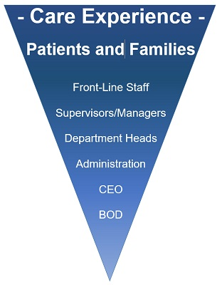 Focus on Culture for Patient and Family Care: Beyond the Medicine