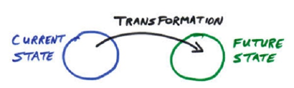 What is transformation…and why should we care?